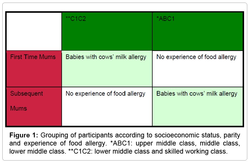 maternal-paediatric-nutrition-Grouping