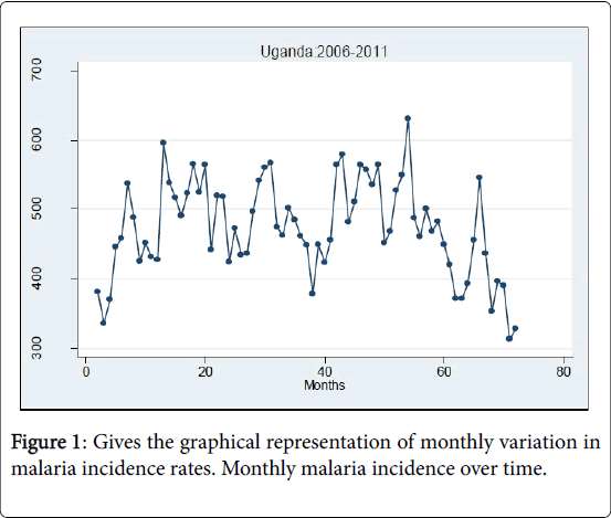 medical-diagnostic-methods-monthly-variation