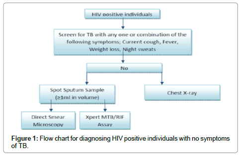 medical-microbiology-diagnosis-HIV-positive