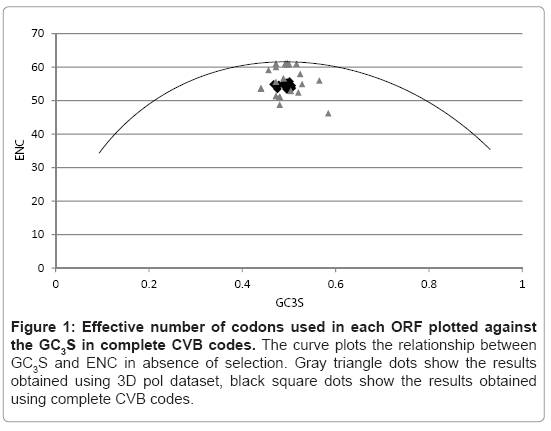 medical-microbiology-diagnosis-ORF-plotted