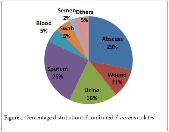 medical-microbiology-diagnosis-Percentage-distribution-S.aureus