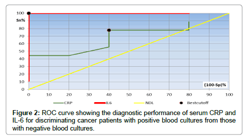 medical-microbiology-diagnosis-ROC-curve