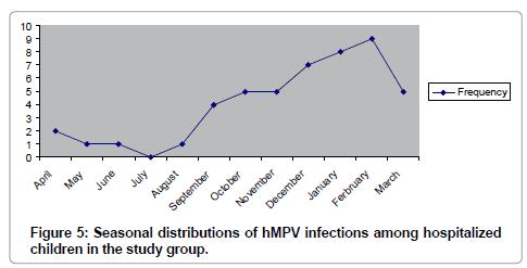 medical-microbiology-diagnosis-Seasonal-distributions