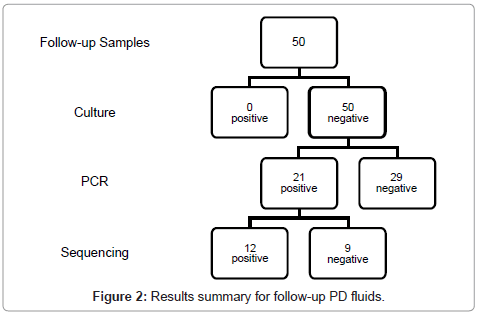 medical-microbiology-diagnosis-follow-up