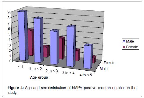 medical-microbiology-diagnosis-sex-distribution