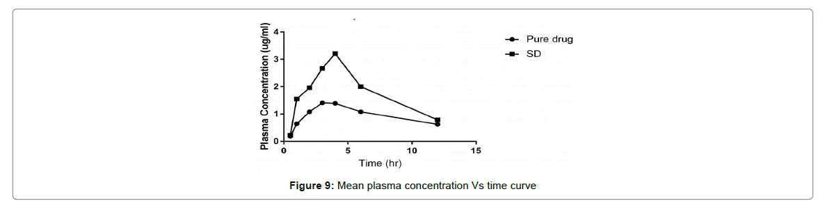 medical-physiology-therapeutics-plasma-concentration