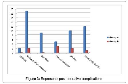 medical-reports-case-studies-Represents-post-operative-complications