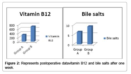 medical-reports-case-studies-Represents-postoperative-datavitamin