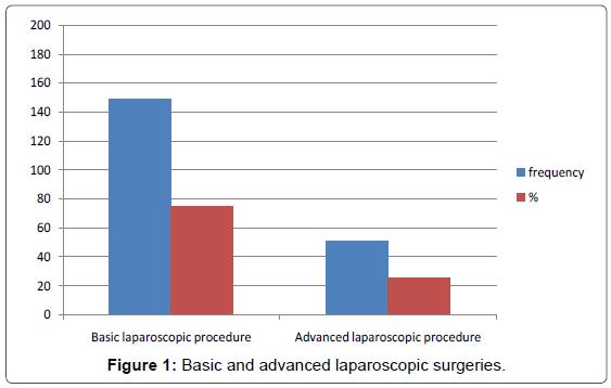 medical-reports-case-studies-basic-advanced
