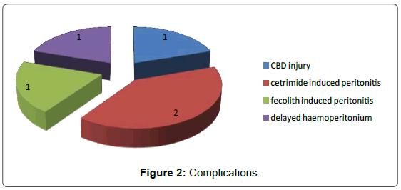 medical-reports-case-studies-complications