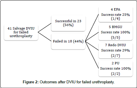 medical-surgical-urology-Outcomes-after