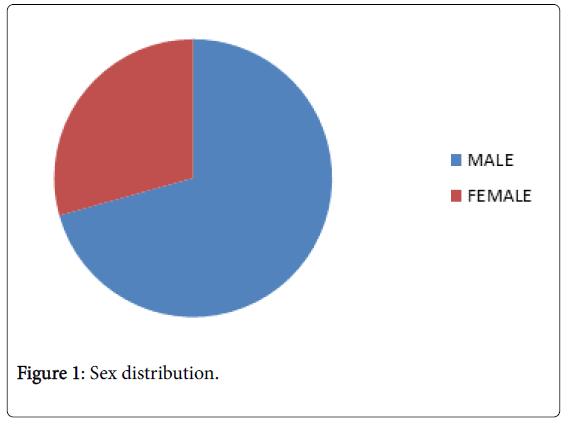 medical-surgical-urology-Sex-distribution