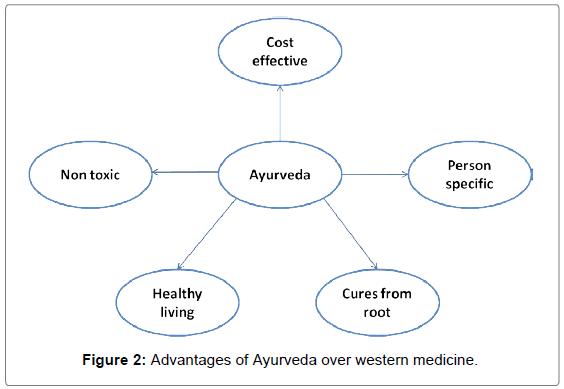 medicinal-aromatic-plants-Advantages-Ayurveda-medicine