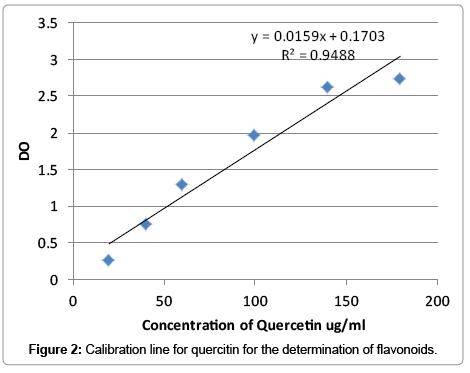 medicinal-aromatic-plants-Calibration-line