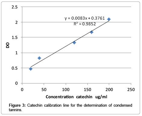 medicinal-aromatic-plants-Catechin-calibration