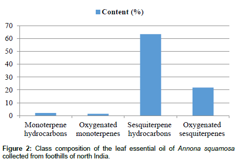 medicinal-aromatic-plants-Class-composition