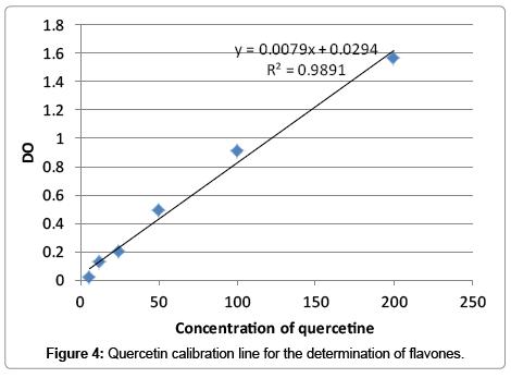 medicinal-aromatic-plants-Quercetin-calibration