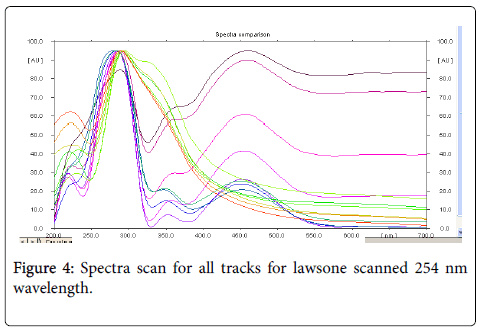 medicinal-aromatic-plants-Spectra-scan
