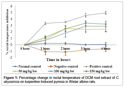 medicinal-aromatic-plants-rectal-temperature