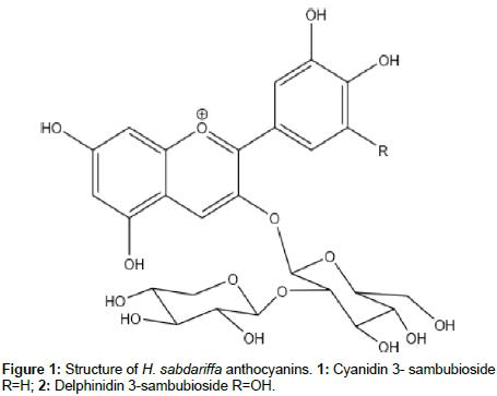 medicinal-aromatic-plants-sabdariffa-anthocyanins