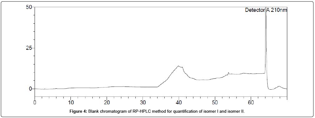medicinal-chemistry-Blank-chromatogram