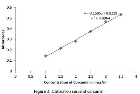medicinal-chemistry-Calibration-curve