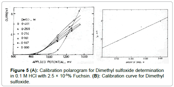 medicinal-chemistry-Calibration-polarogram-Dimethyl
