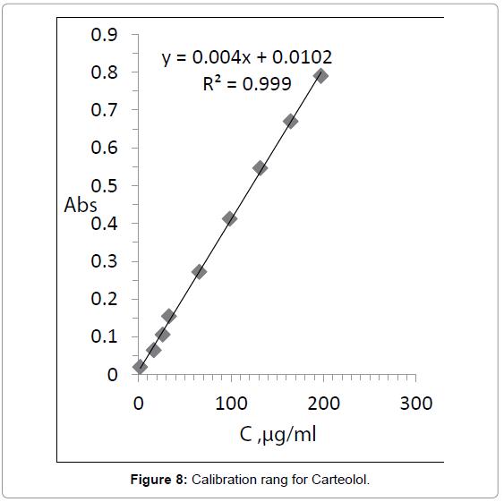medicinal-chemistry-Calibration-rang-Carteolol