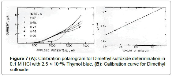 medicinal-chemistry-Calibration-sulfoxide-Thymol