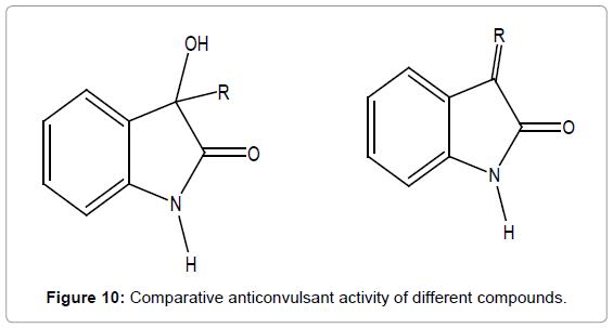 medicinal-chemistry-Comparative-anticonvulsant-compounds
