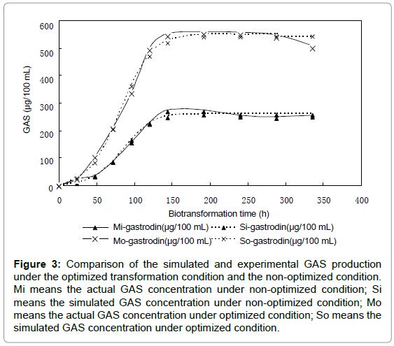 medicinal-chemistry-Comparison-optimized-concentration