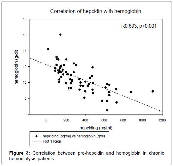 medicinal-chemistry-Correlation-pro-hepcidin-hemoglobin