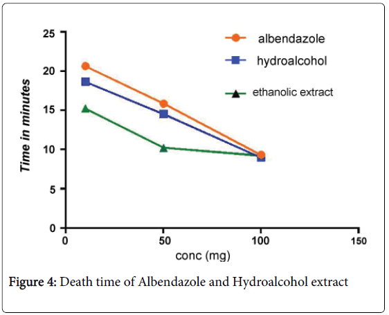 medicinal-chemistry-Death-Albendazole-Hydroalcohol