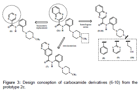 medicinal-chemistry-Design-conception