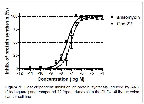 medicinal-chemistry-Dose-dependent-inhibition