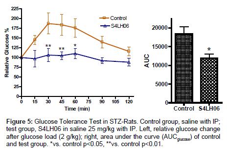 medicinal-chemistry-Glucose-Tolerance