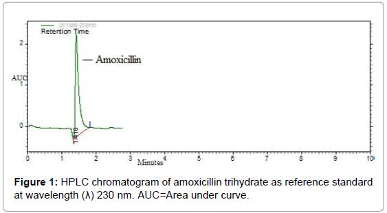 medicinal-chemistry-HPLC-chromatogram-amoxicillin