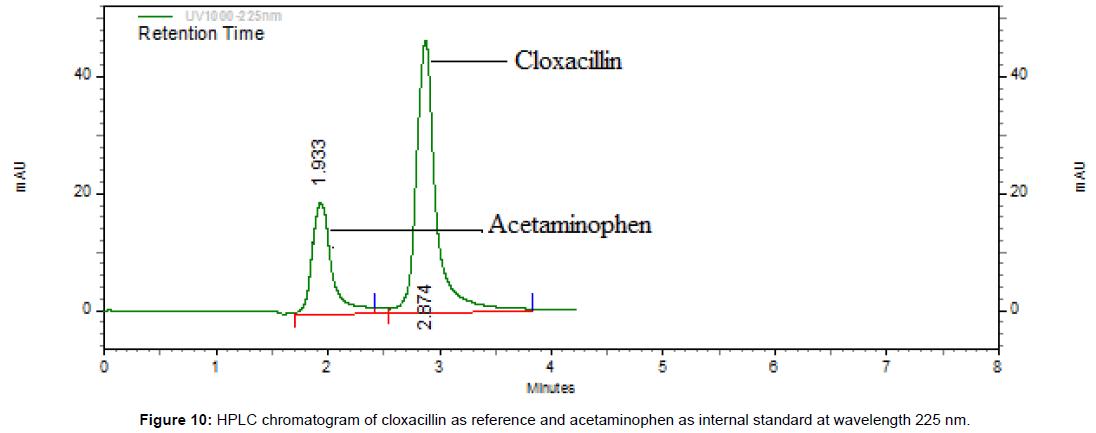 medicinal-chemistry-HPLC-chromatogram-wavelength