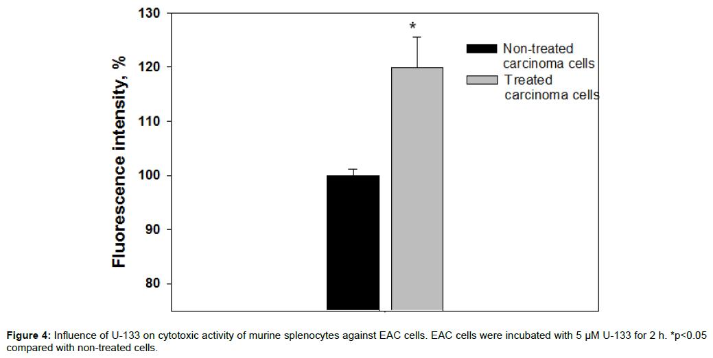 medicinal-chemistry-Influence-cytotoxic-splenocytes