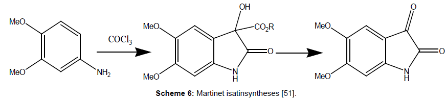 medicinal-chemistry-Martinet-isatinsyntheses