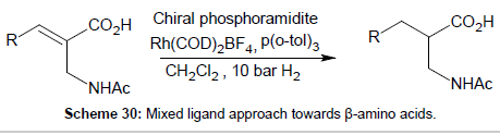 medicinal-chemistry-Mixed-ligand