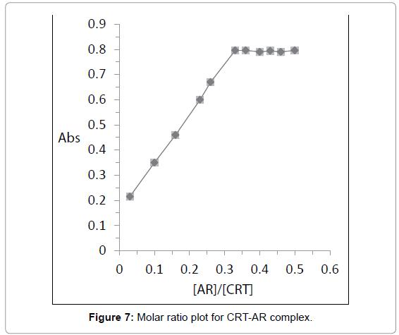 medicinal-chemistry-Molar-ratio-CRT-AR-complex