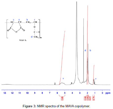 medicinal-chemistry-NMR-spectra