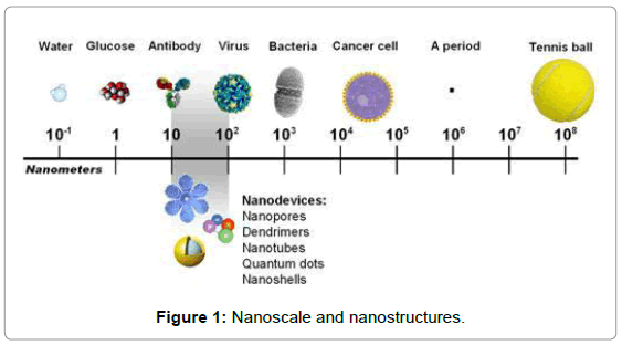 Nanotechnology and its Applications in Medicine | OMICS International
