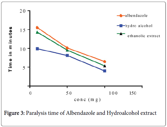 medicinal-chemistry-Paralysis-Albendazole-Hydroalcohol