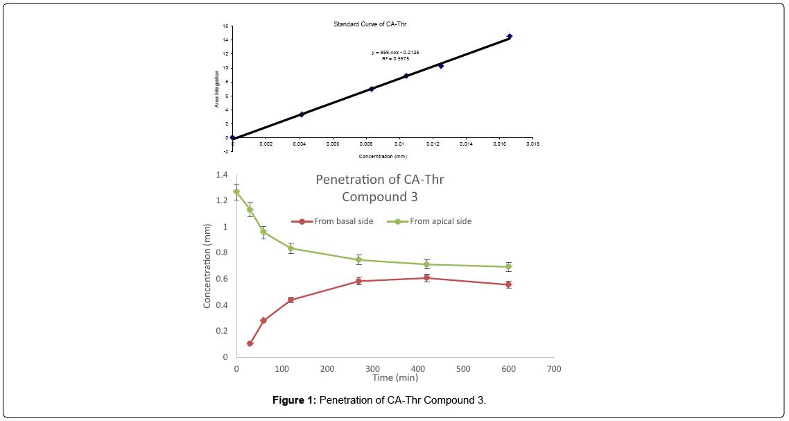 medicinal-chemistry-Penetration-CA