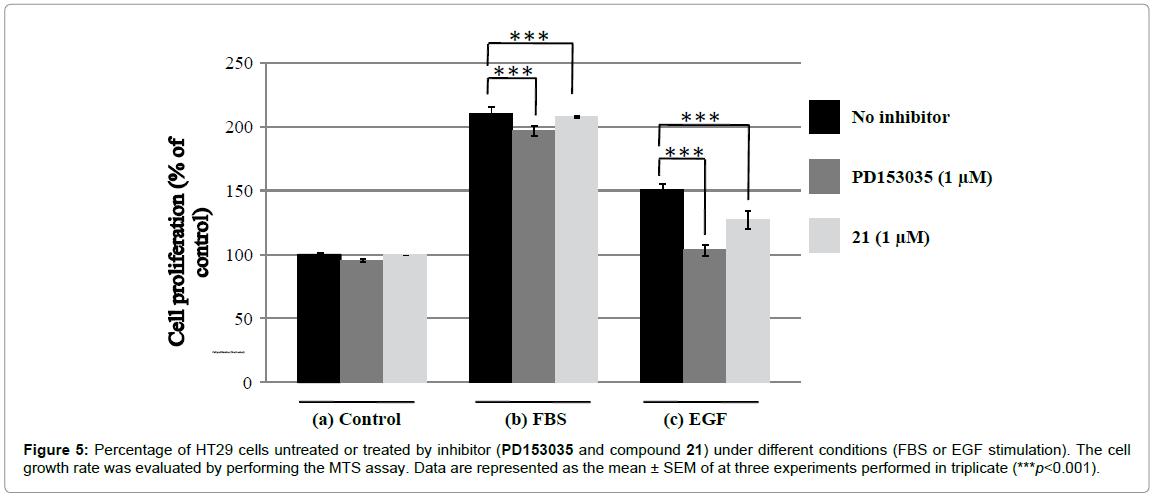 medicinal-chemistry-Percentage-untreated-inhibitor