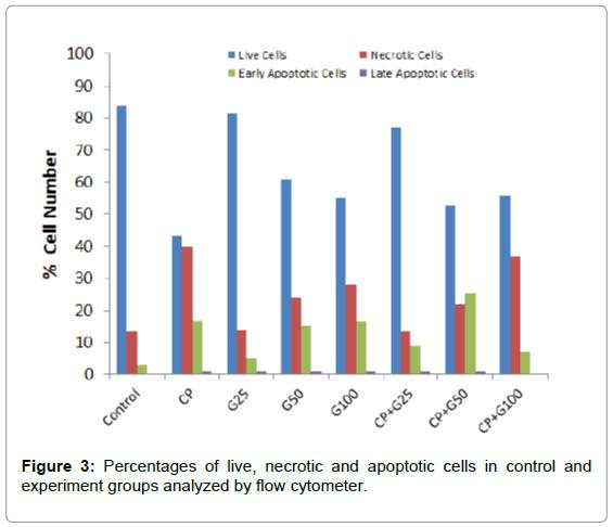 medicinal-chemistry-Percentages-necrotic-apoptotic