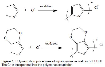 medicinal-chemistry-Polymerization-procedures