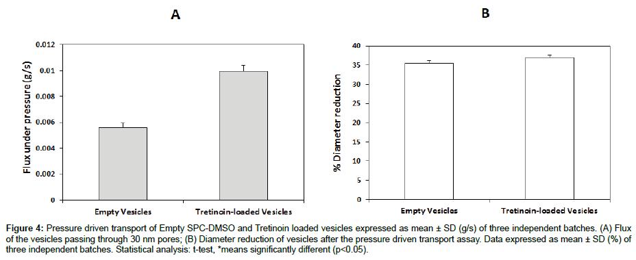 medicinal-chemistry-Pressure-driven-transport